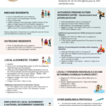 san-vicente-simplified-travel-guidelines